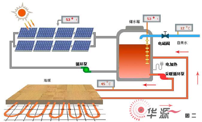 当太阳能集热达不到地暖系统所需温度